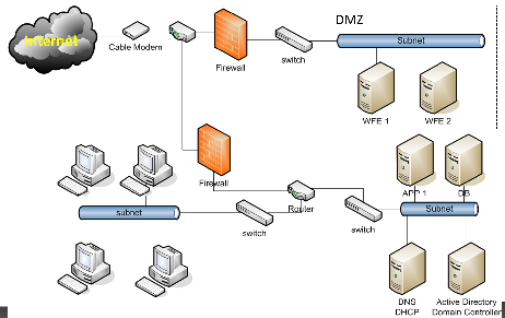 My Sample Network Diagram