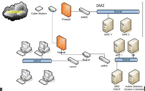 My Sample Network Diagram