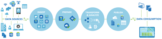 Azure Data Factory- Copy Data from Azure Data Lake Store to Azure SQL-1