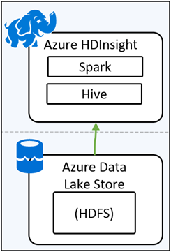 Create HDInsight Spark Cluster with Azure Data Lake Store-1