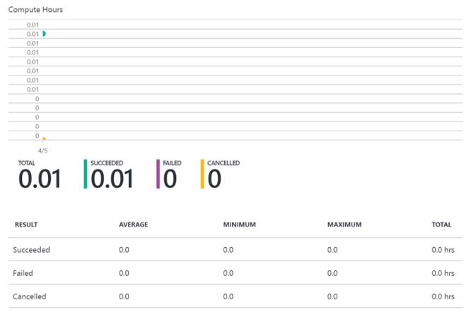 Creating Azure Data Lake Analytics7