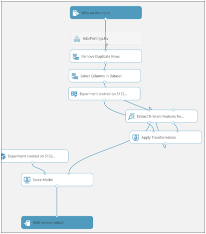 A Basic Demo of an Azure Machine Learning Experiment-19