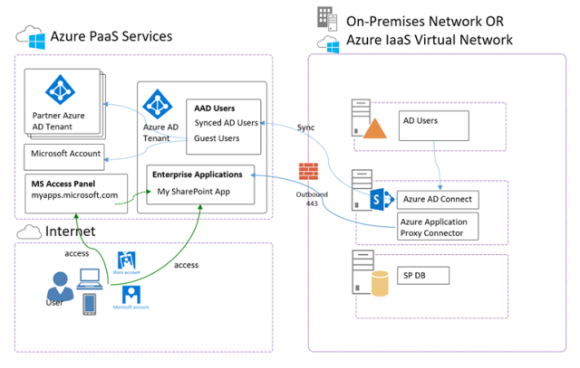 Azure AD Azure Application Proxy with SharePoint Server 2013-2016 Blog Part 1-1