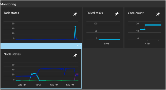 Azure Batch for Internet Data Collection Part 5- Monitoring 4