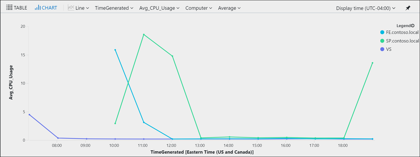Monitoring Azure Virtual Machines with Log Analytics Part 2