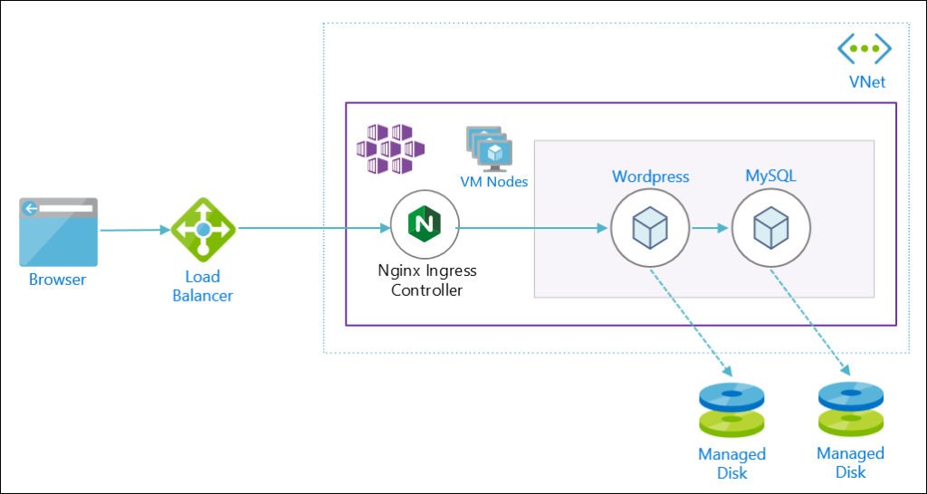 AKS database and Azure Managed Disk Architecture